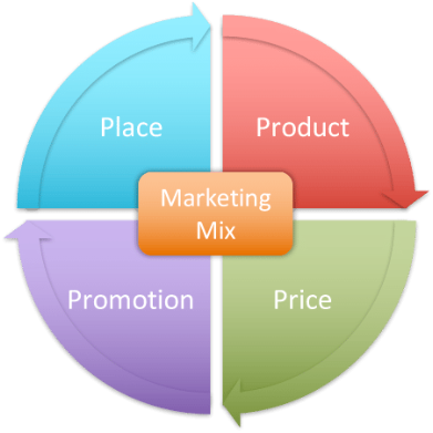 Zingo.io - Power Up Your Campaign with the 4 Ps of Marketing - Marketing Mix